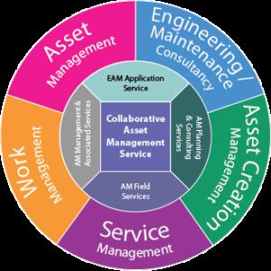 Collaborative Service