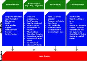 Asset_Register_Framework